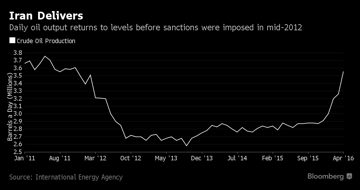 Iranian Oil Production Soars to Pre-Sanctions Levels